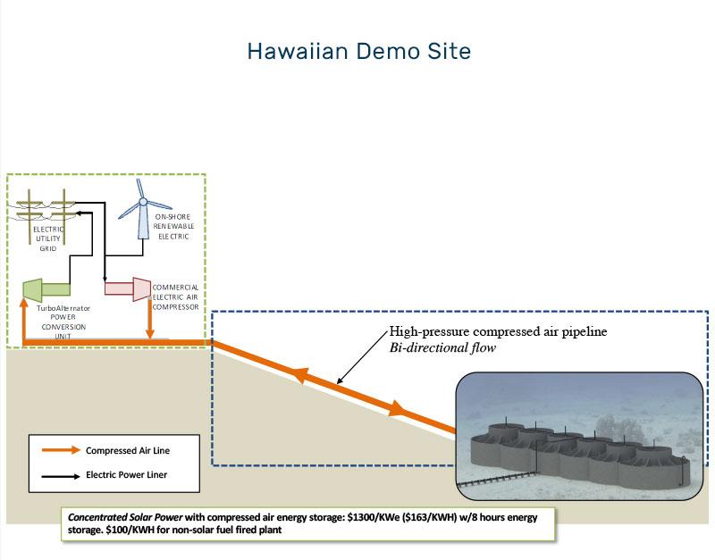 UCAES Undersea Compressed Air Energy Storage - Brayton
